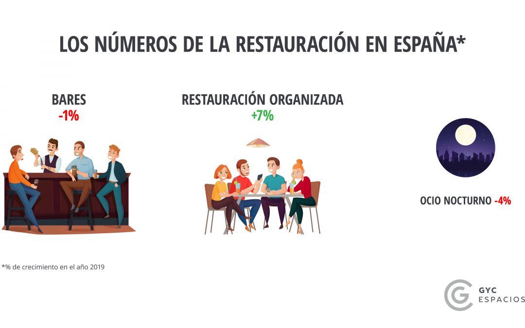 ¿Cuáles son los números de la restauración en España? – GYC Espacios